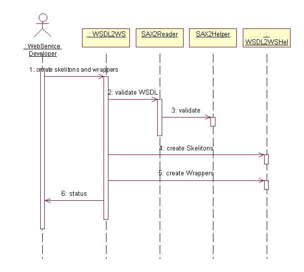 Diagram Book