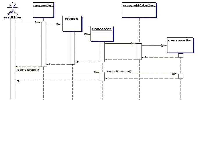 wsdl ws tool   sequence diagram