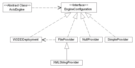Apache Axis – Architecture Guide
