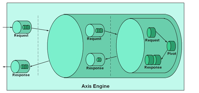 Axis Architecture Axis Engine Architecture